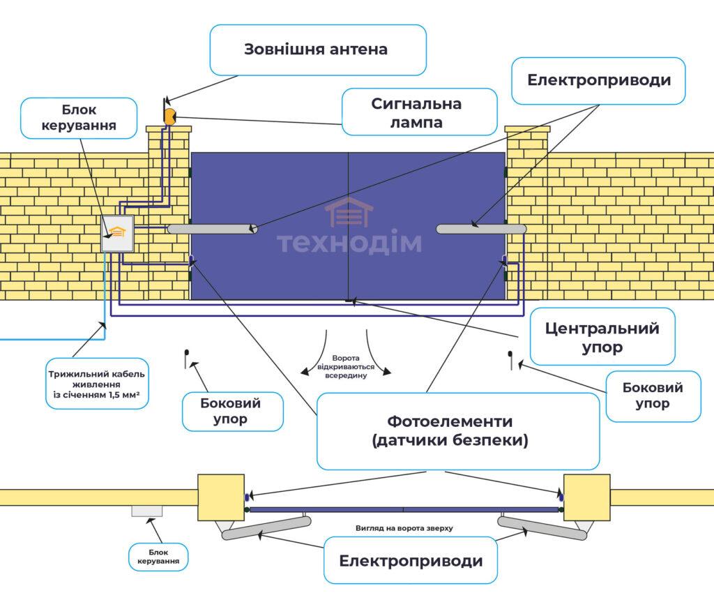 Схема розведення кабелів до автоматики для розпашних воріт